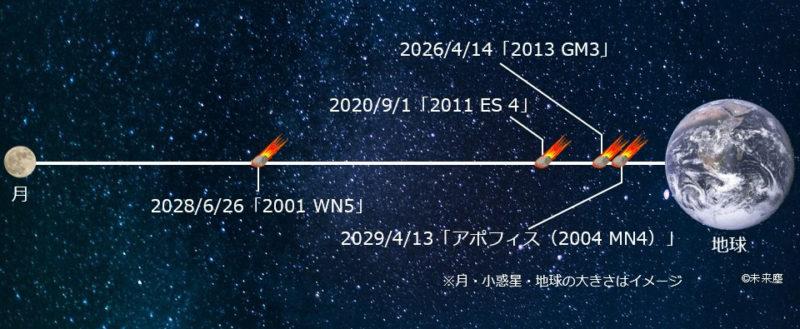 今後10年以内に接近する小惑星と地球との距離
