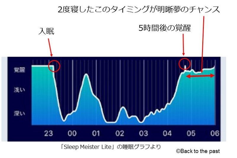 入眠から5時間後の2度寝のタイミングが明晰夢を見るチャンス